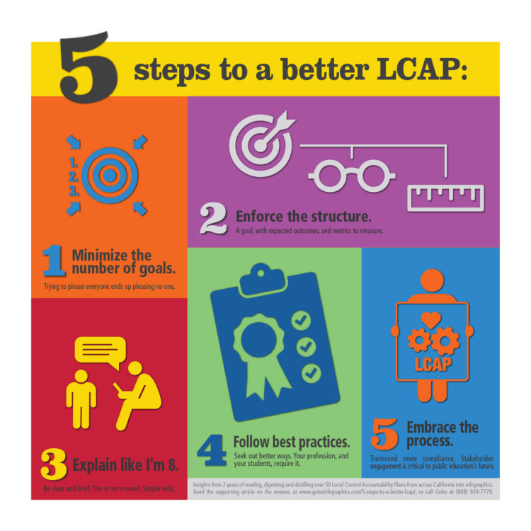 5 Steps to a Better LCAP infographic
