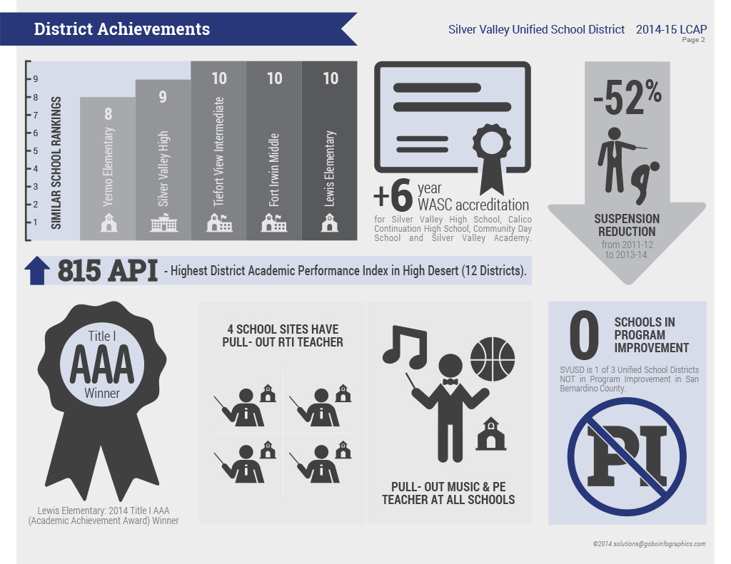 LCAP Infographic - Silver Valley Unified School District