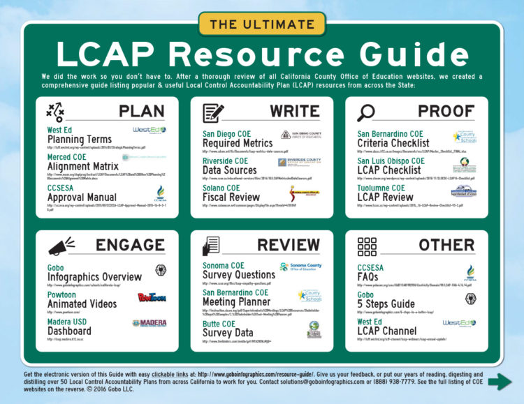 Ultimate LCAP Resource Guide