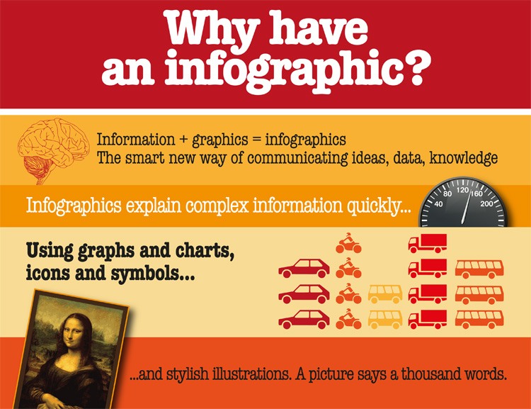Why Infographic
