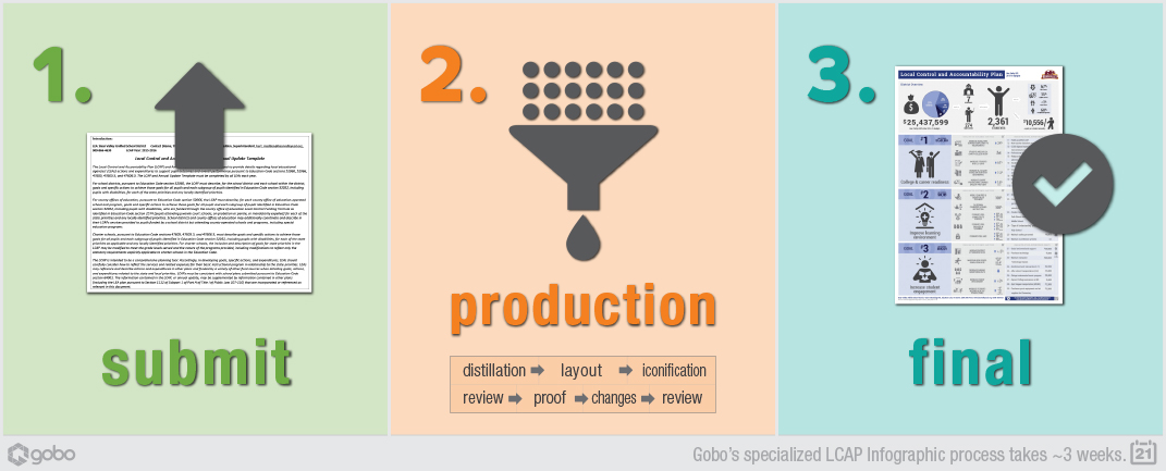 Gobo LCAP Infographic Process