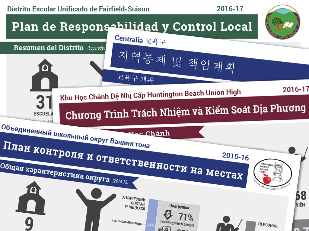 LCAP Infographic - Foreign Language Translations