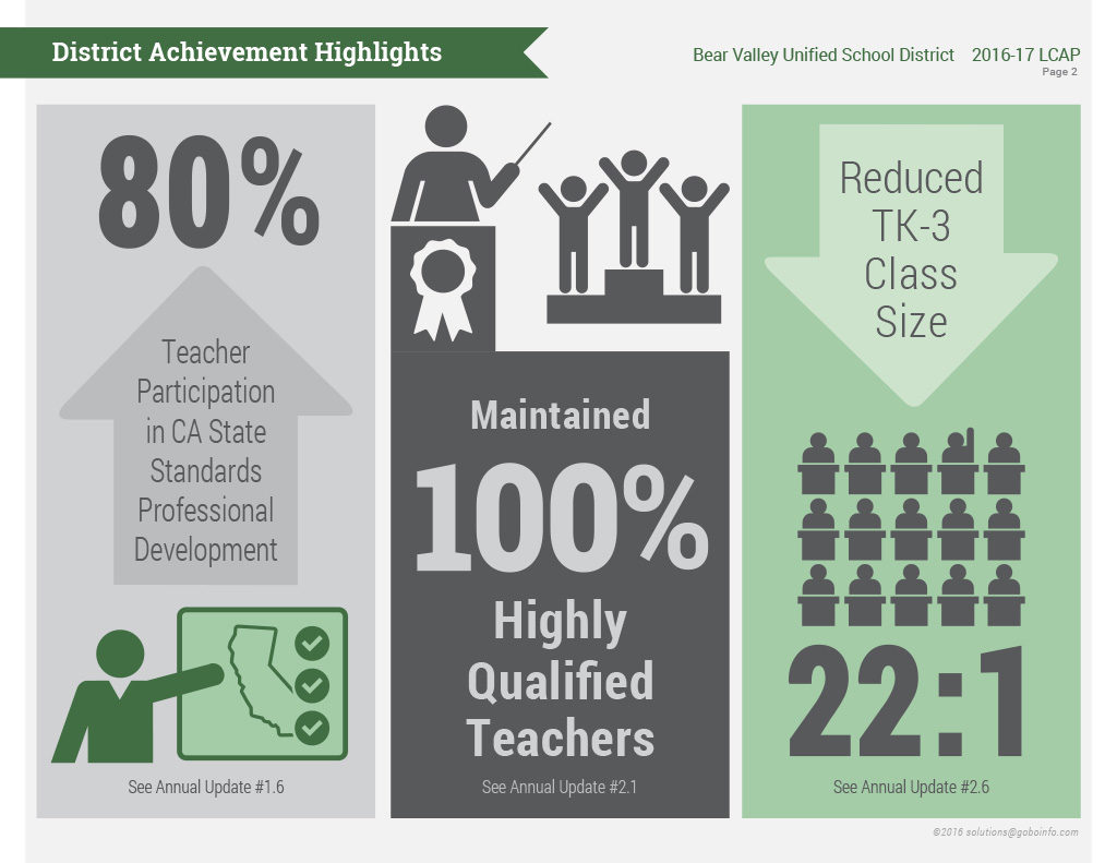 LCAP District Achievement Highlights