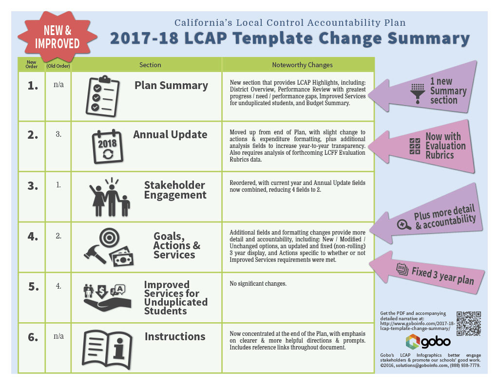 2017-18 LCAP Template Update Highlights