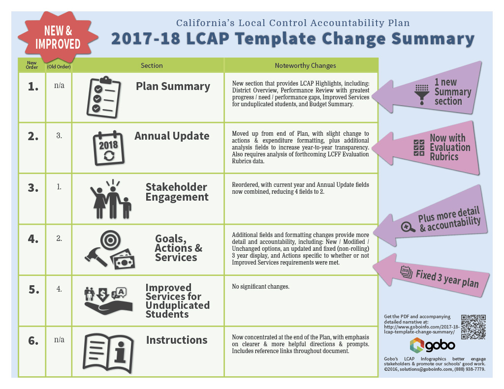 2017-18 LCAP Template Change Summary