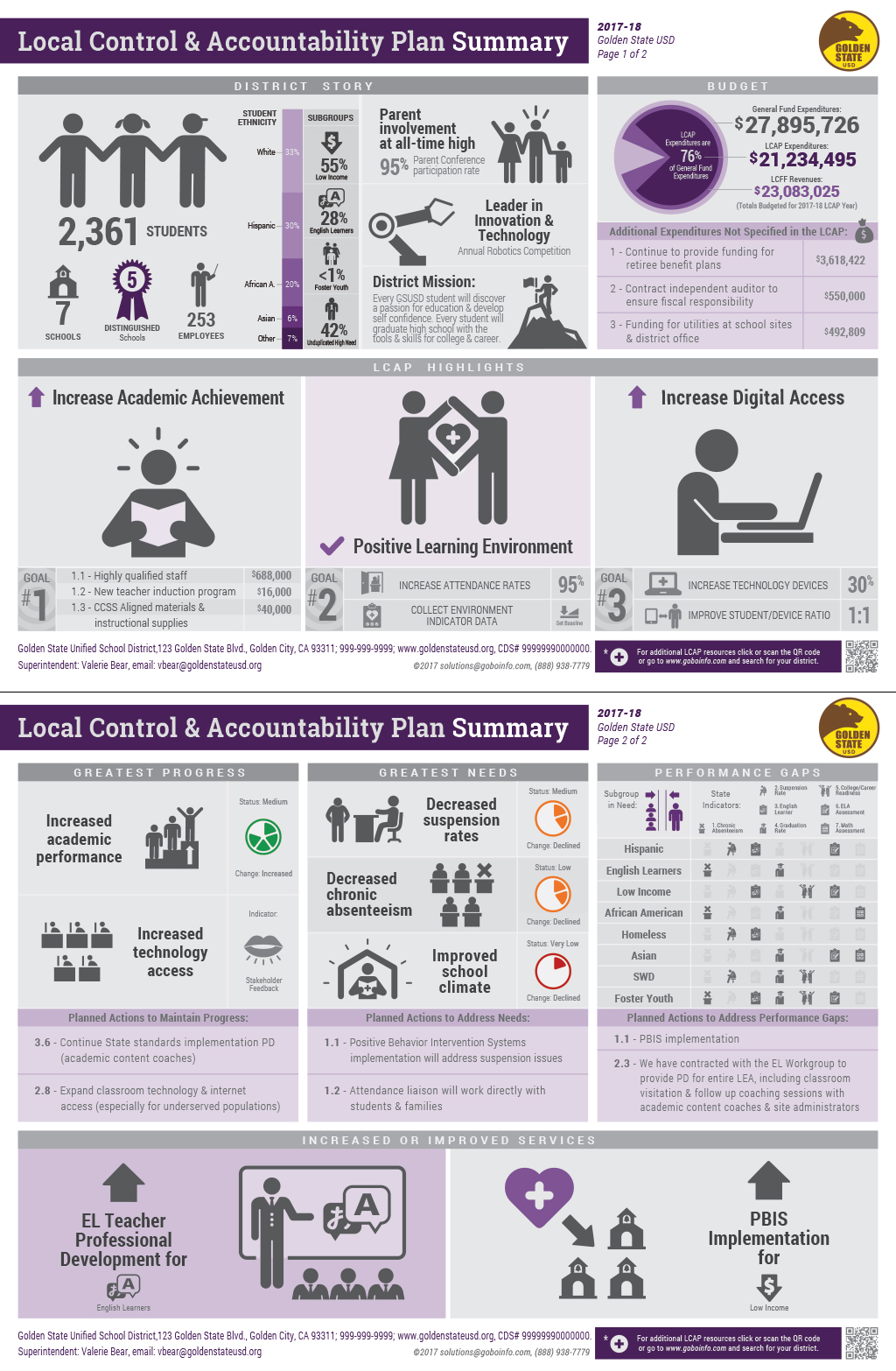lcap infographic overview gobo lcap infographic 2017 18 plan summary sample