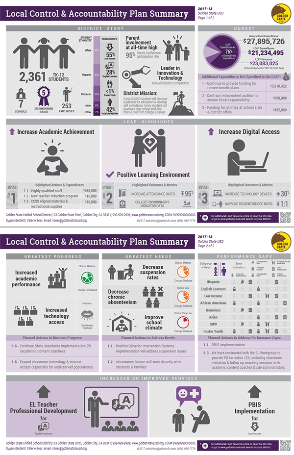 LCAP Infographic - 2017-18 Plan Summary Sample